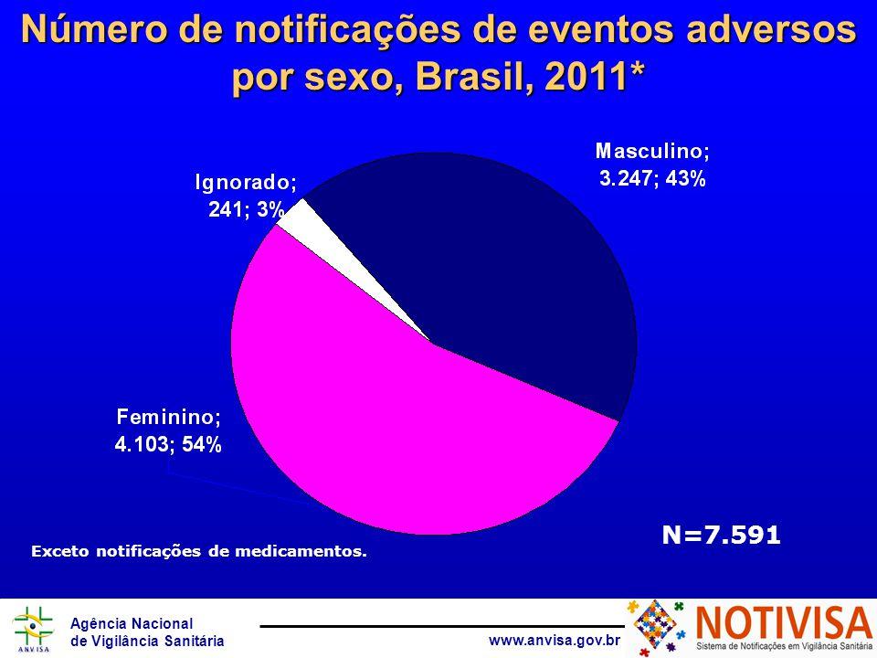 Agência Nacional de Vigilância Sanitária www.anvisa.gov.br Exceto notificações de medicamentos, sangue e componentes.