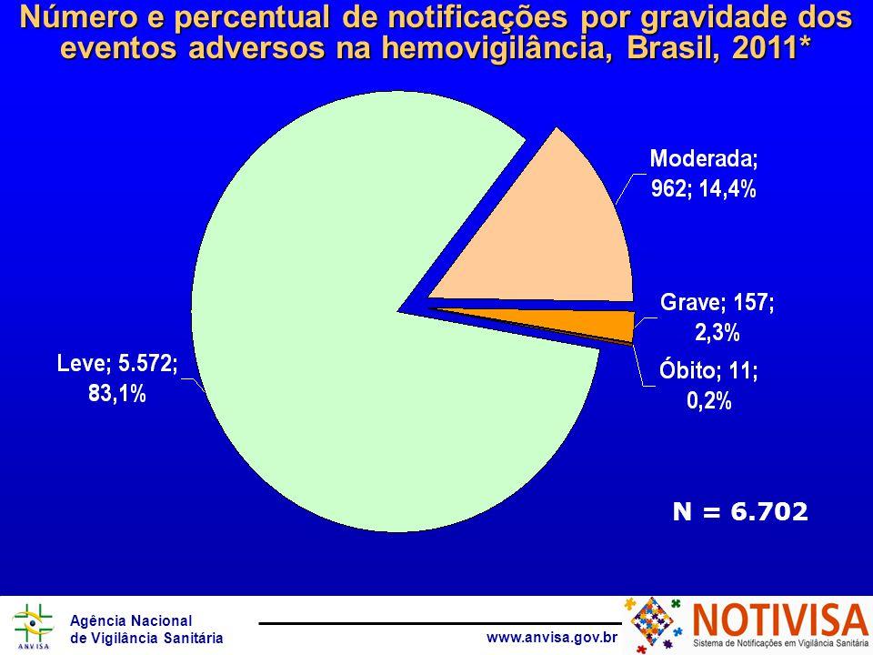 Agência Nacional de Vigilância Sanitária www.anvisa.gov.br N = 6.702 Número e percentual de notificações por gravidade dos eventos adversos na hemovigilância, Brasil, 2011*