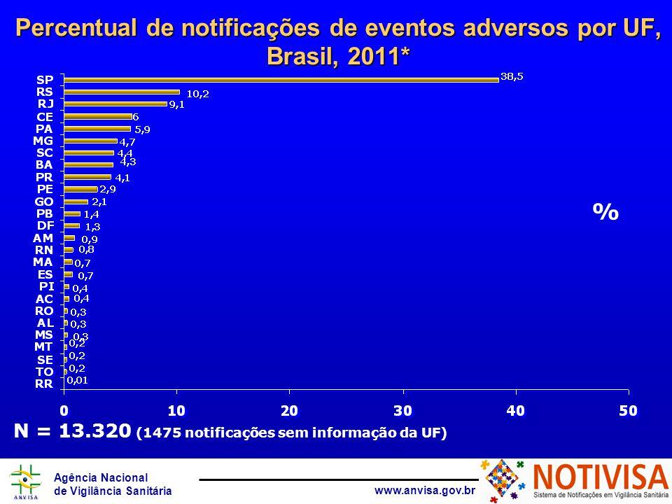 Agência Nacional de Vigilância Sanitária www.anvisa.gov.br Percentual de notificações de eventos adversos por UF, Brasil, 2011* % N = 13.320 (1475 notificações sem informação da UF)