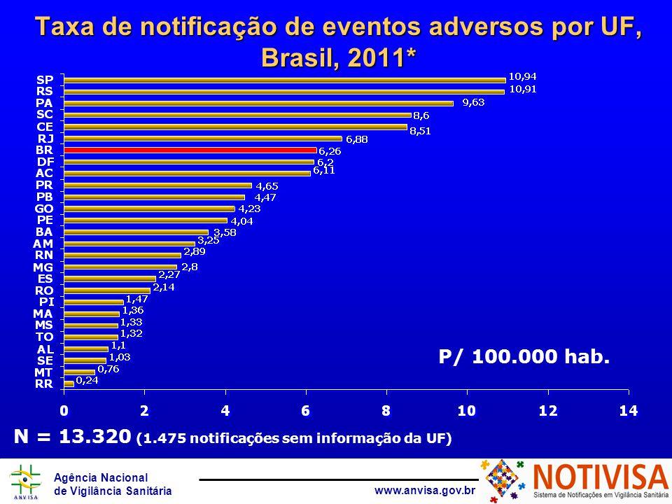 Agência Nacional de Vigilância Sanitária www.anvisa.gov.br N = 13.320 (1.475 notificações sem informação da UF) Taxa de notificação de eventos adversos por UF, Brasil, 2011* P/ 100.000 hab.