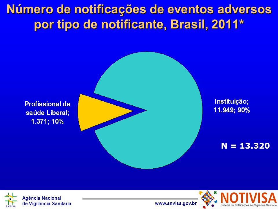 Agência Nacional de Vigilância Sanitária www.anvisa.gov.br Número de notificações de eventos adversos por tipo de notificante, Brasil, 2011* N = 13.320