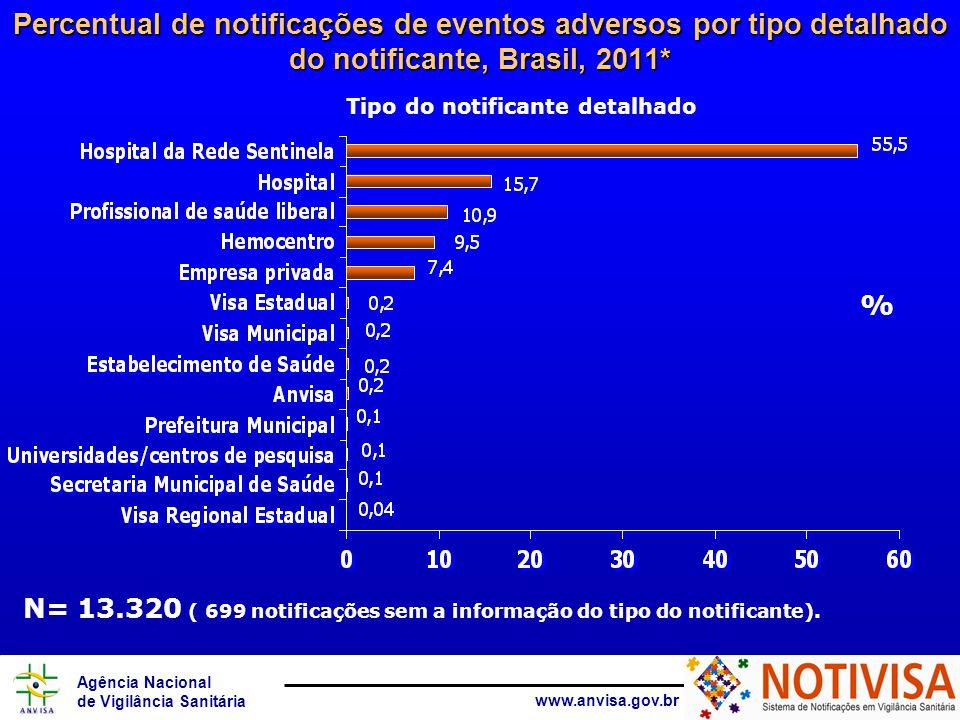 Agência Nacional de Vigilância Sanitária www.anvisa.gov.br Tipo do notificante detalhado Percentual de notificações de eventos adversos por tipo detalhado do notificante, Brasil, 2011* % N= 13.320 ( 699 notificações sem a informação do tipo do notificante).