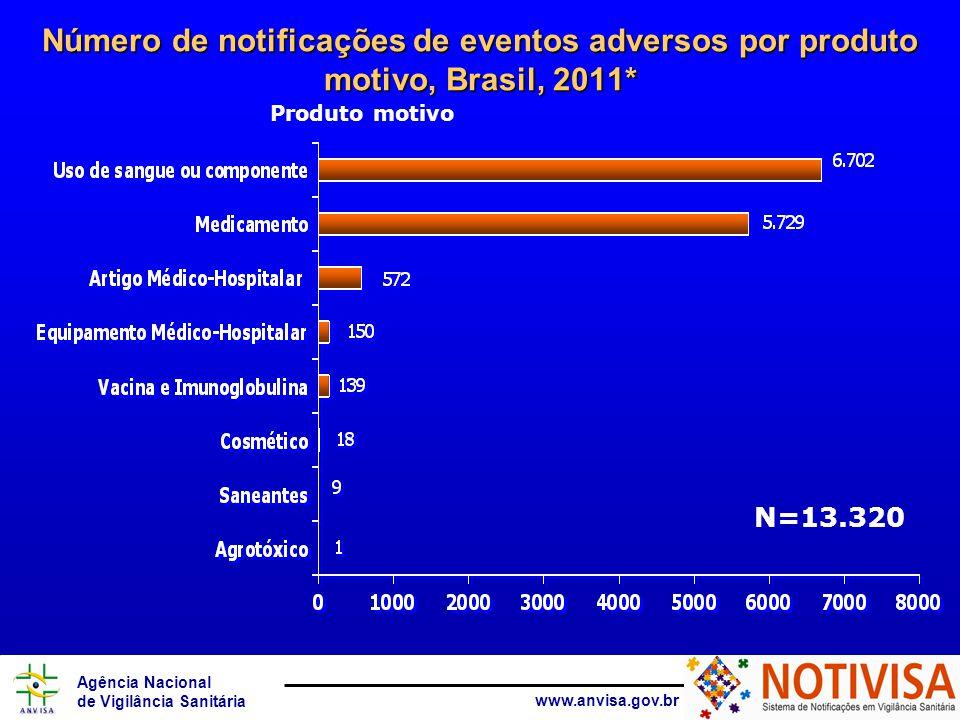 Agência Nacional de Vigilância Sanitária www.anvisa.gov.br Número de notificações de eventos adversos por situação da notificação, Brasil, 2011* N= 13.320