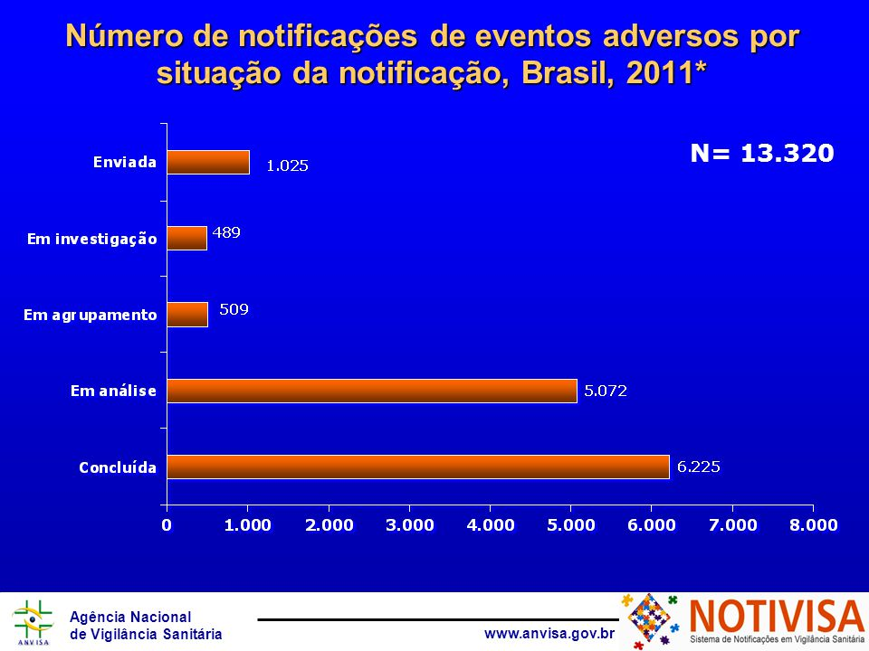 Agência Nacional de Vigilância Sanitária www.anvisa.gov.br Percentual de notificações de eventos adversos por faixa etária do paciente, Brasil, 2011* % Exceto notificações de medicamentos N= 7.241 (350 notificações sem a informação da idade do paciente)