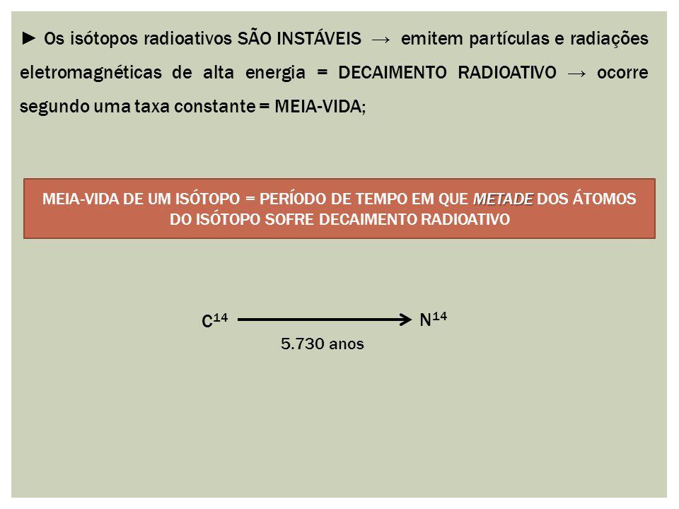 ► Os isótopos radioativos SÃO INSTÁVEIS → emitem partículas e radiações eletromagnéticas de alta energia = DECAIMENTO RADIOATIVO → ocorre segundo uma