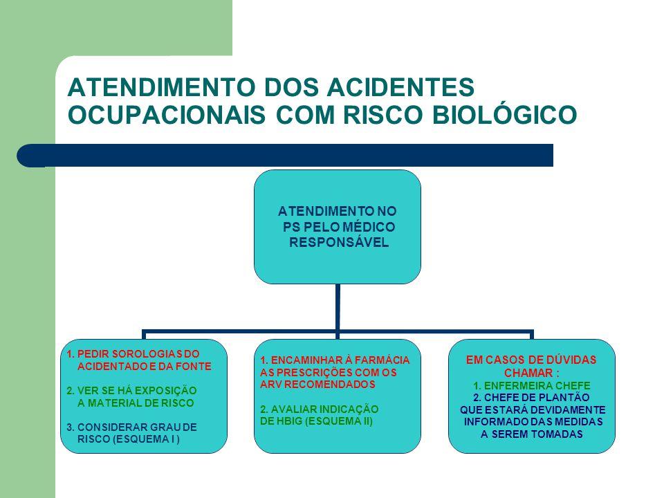 ATENDIMENTO DOS ACIDENTES OCUPACIONAIS COM RISCO BIOLÓGICO ATENDIMENTO NO PS PELO MÉDICO RESPONSÁVEL 1. PEDIR SOROLOGIAS DO ACIDENTADO E DA FONTE 2. V