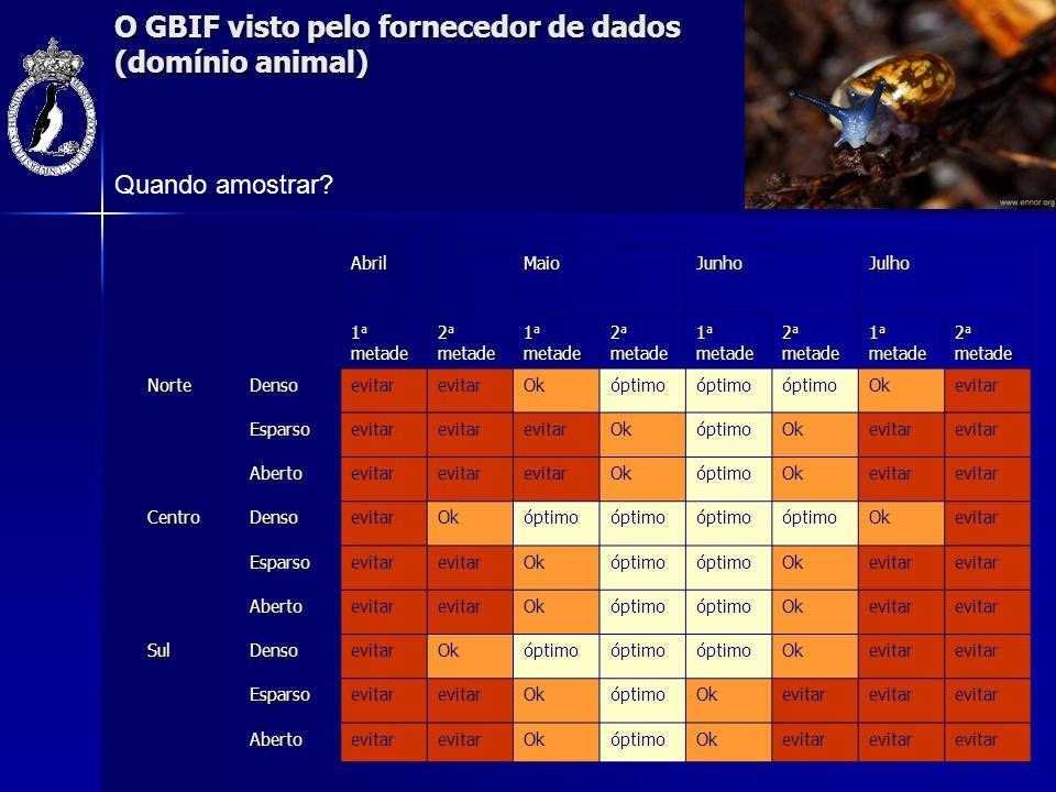 O GBIF visto pelo fornecedor de dados (domínio animal) Quando amostrar?AbrilMaioJunhoJulho 1 a metade 2 a metade 1 a metade 2 a metade 1 a metade 2 a