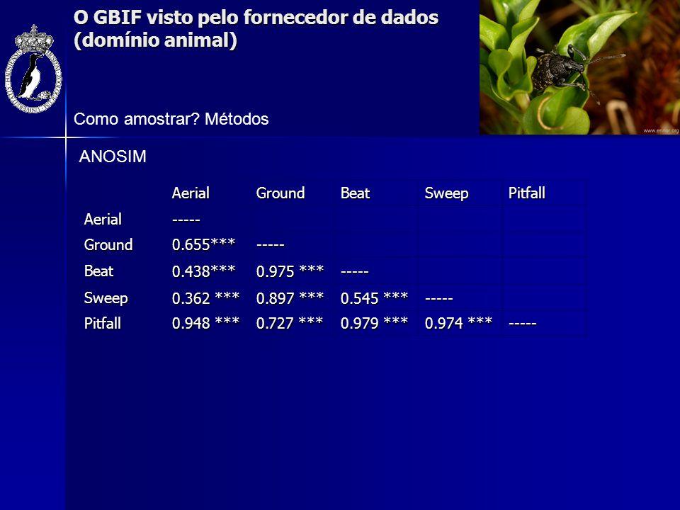 O GBIF visto pelo fornecedor de dados (domínio animal) Como amostrar? MétodosAerialGroundBeatSweepPitfallAerial----- Ground0.655***----- Beat0.438***