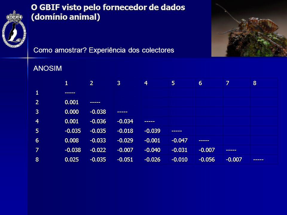O GBIF visto pelo fornecedor de dados (domínio animal) Como amostrar? Experiência dos colectores123456781----- 20.001----- 30.000-0.038----- 40.001-0.