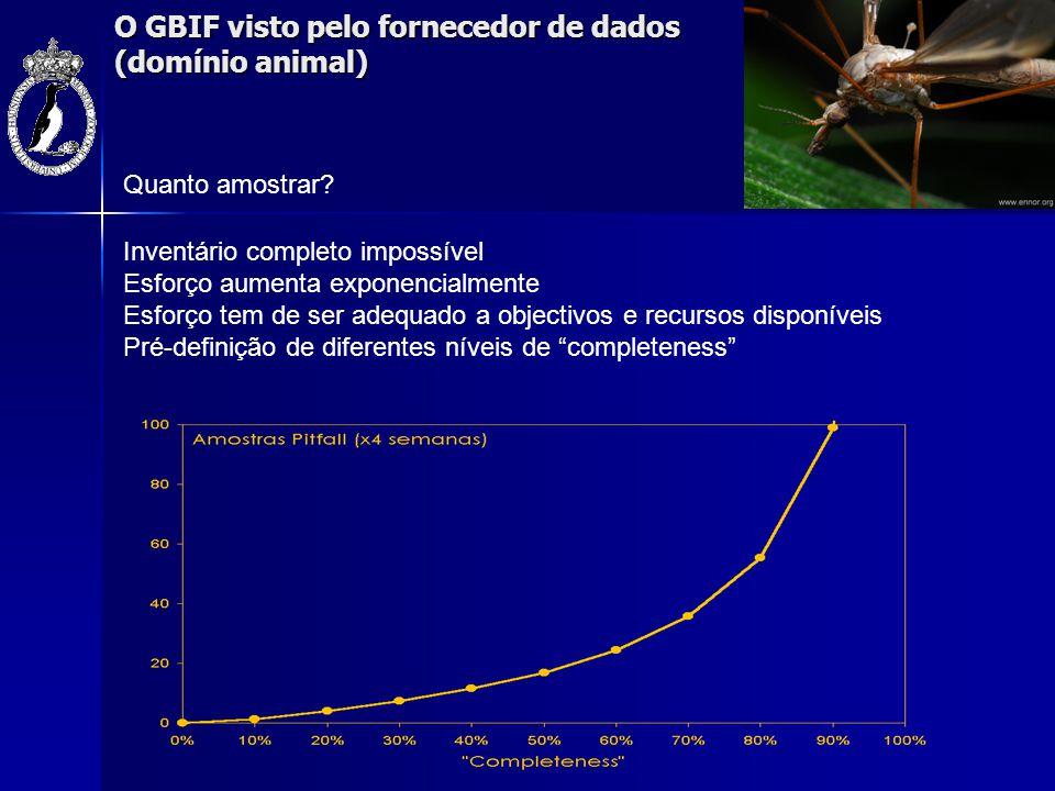 O GBIF visto pelo fornecedor de dados (domínio animal) Inventário completo impossível Esforço aumenta exponencialmente Esforço tem de ser adequado a o