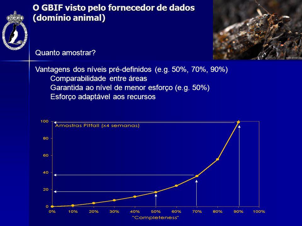O GBIF visto pelo fornecedor de dados (domínio animal) Vantagens dos níveis pré-definidos (e.g. 50%, 70%, 90%) Comparabilidade entre áreas Garantida a