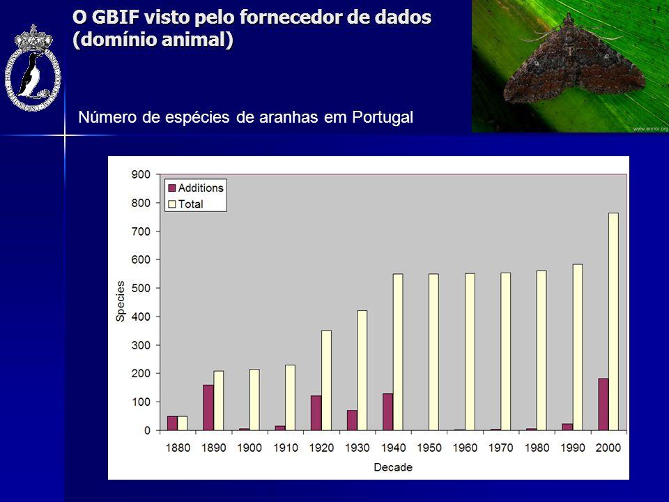 O GBIF visto pelo fornecedor de dados (domínio animal) Número de espécies de aranhas em Portugal