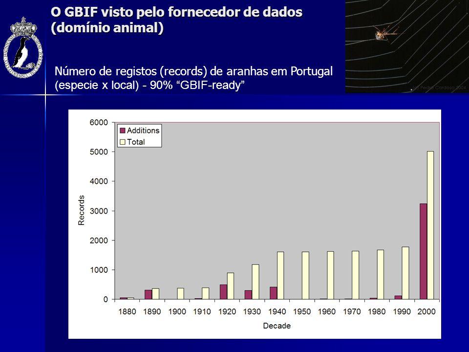 """O GBIF visto pelo fornecedor de dados (domínio animal) Número de registos (records) de aranhas em Portugal (especie x local) - 90% """"GBIF-ready"""""""
