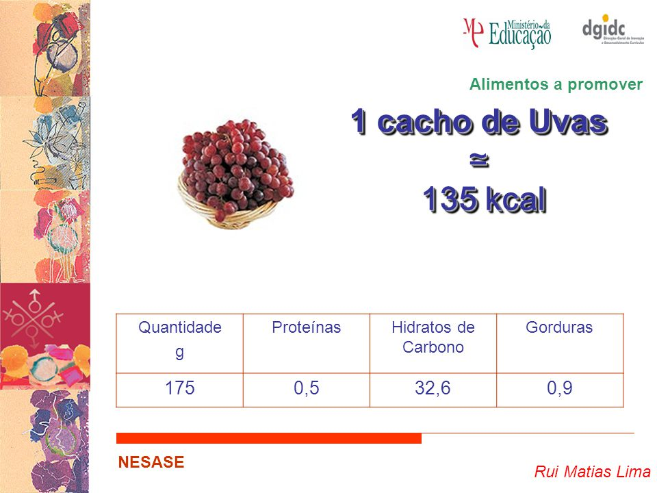 Rui Matias Lima NESASE 1 cacho de Uvas ≃ 135 kcal 135 kcal 1 cacho de Uvas ≃ 135 kcal 135 kcal Quantidade g ProteínasHidratos de Carbono Gorduras 1750