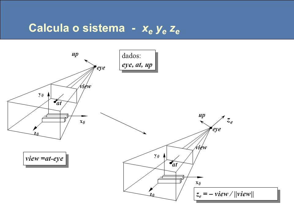 Modelo da câmera Dados: eye, at, up (definem o sistema de coordenadas do olho) fovy (define a abertura da câmera) near, far (define distancias de interesse) w, h (resolução da tela, número de pixels na horizontal e vertical, respect.) eye at up Coordenadas dos Objetos eye at fovy Vista lateral up x0x0 z0z0 y0y0 near far