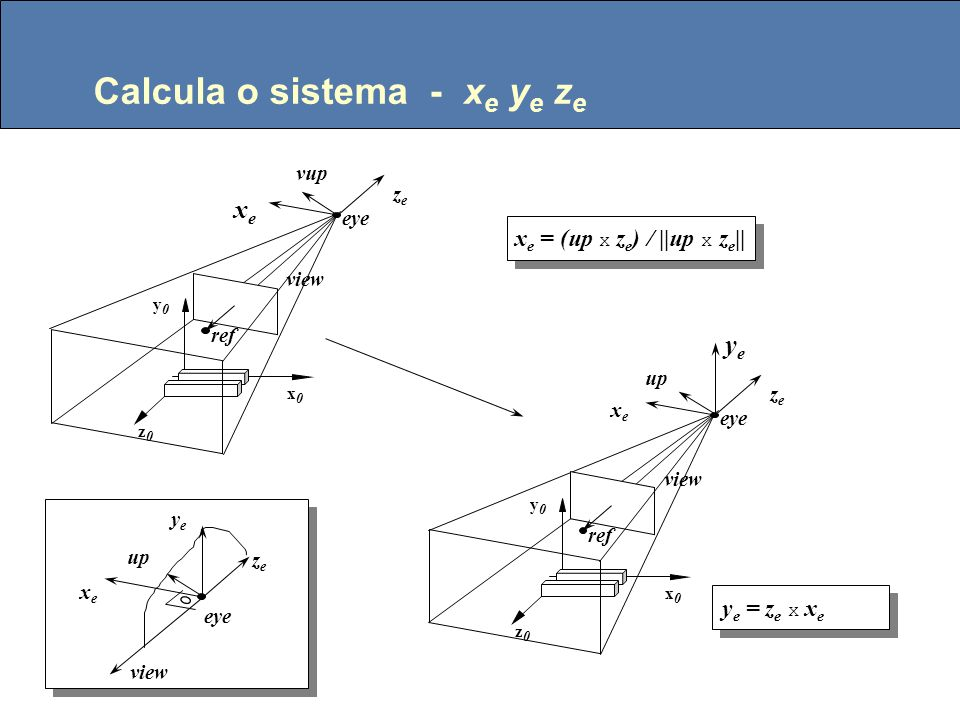 Calcula o sistema - x e y e z e at zeze eye up z0z0 y0y0 x0x0 view z e = – view / ||view|| up at eye z0z0 y0y0 x0x0 view dados: eye, at, up dados: eye, at, up view =at-eye