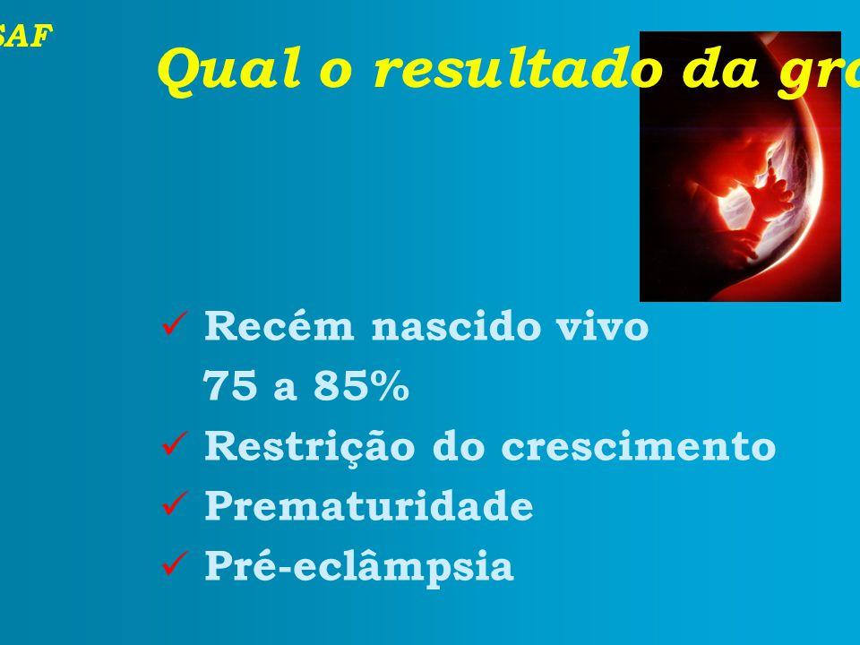 SAF Qual o resultado da gravidez com tratamento? Recém nascido vivo 75 a 85% Restrição do crescimento Prematuridade Pré-eclâmpsia