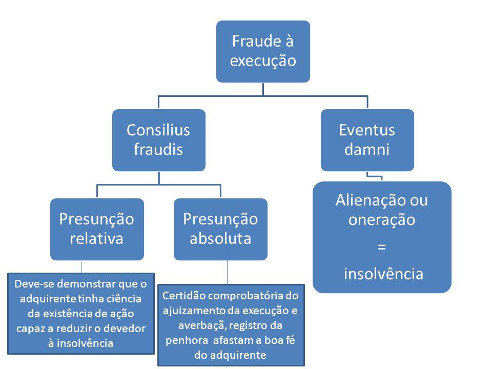 Fraude à execução Consilius fraudis Presunção relativa Presunção absoluta Eventus damni Alienação ou oneração = insolvência Deve-se demonstrar que o a