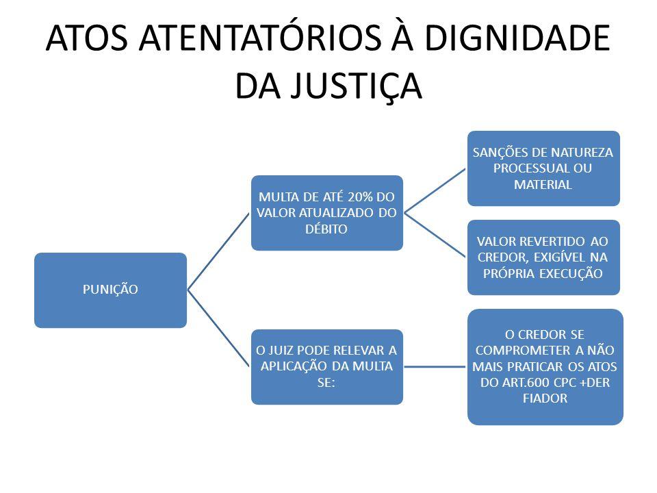 ATOS ATENTATÓRIOS À DIGNIDADE DA JUSTIÇA PUNIÇÃO MULTA DE ATÉ 20% DO VALOR ATUALIZADO DO DÉBITO SANÇÕES DE NATUREZA PROCESSUAL OU MATERIAL VALOR REVER