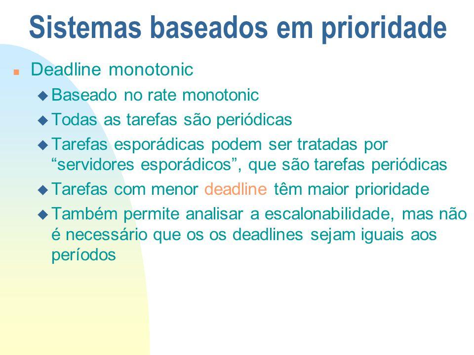 Sistemas baseados em prioridade n Deadline monotonic u Baseado no rate monotonic u Todas as tarefas são periódicas u Tarefas esporádicas podem ser tra