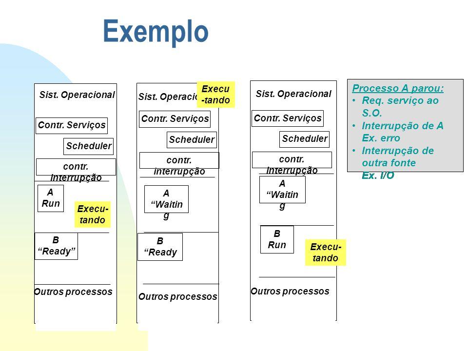 "Exemplo Contr. Serviços Scheduler contr. interrupção Sist. Operacional A Run B ""Ready"" Outros processos Execu- tando Sist. Operacional A ""Waitin g B """