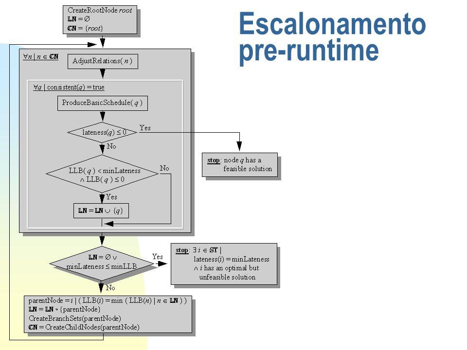Escalonamento pre-runtime