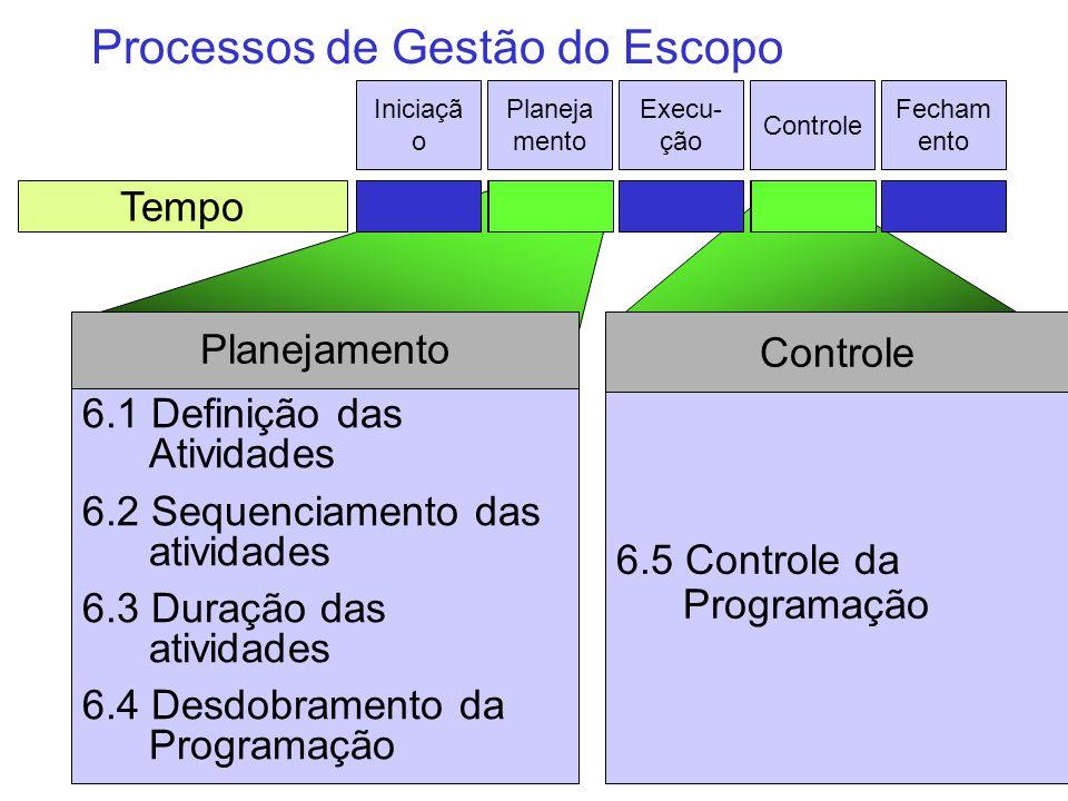 6.5 Controle da Programação Controle 6.1 Definição das Atividades 6.2 Sequenciamento das atividades 6.3 Duração das atividades 6.4 Desdobramento da Pr