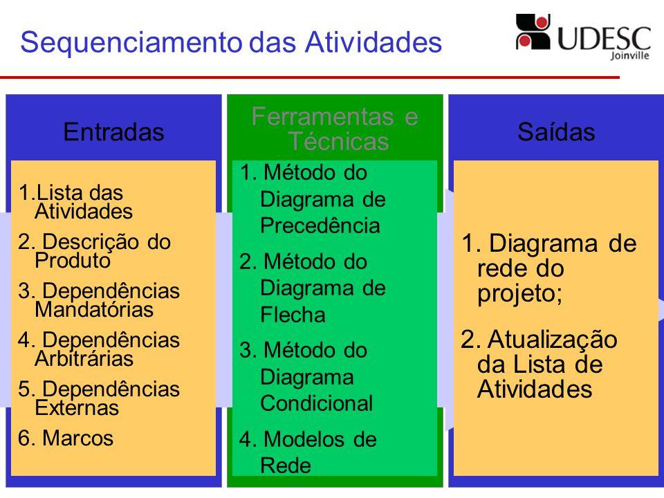 Sequenciamento das Atividades 1.Lista das Atividades 2. Descrição do Produto 3. Dependências Mandatórias 4. Dependências Arbitrárias 5. Dependências E