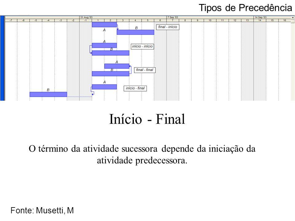 A B A A A A B B B B B A Início - Final Tipos de Precedência Fonte: Musetti, M O término da atividade sucessora depende da iniciação da atividade prede