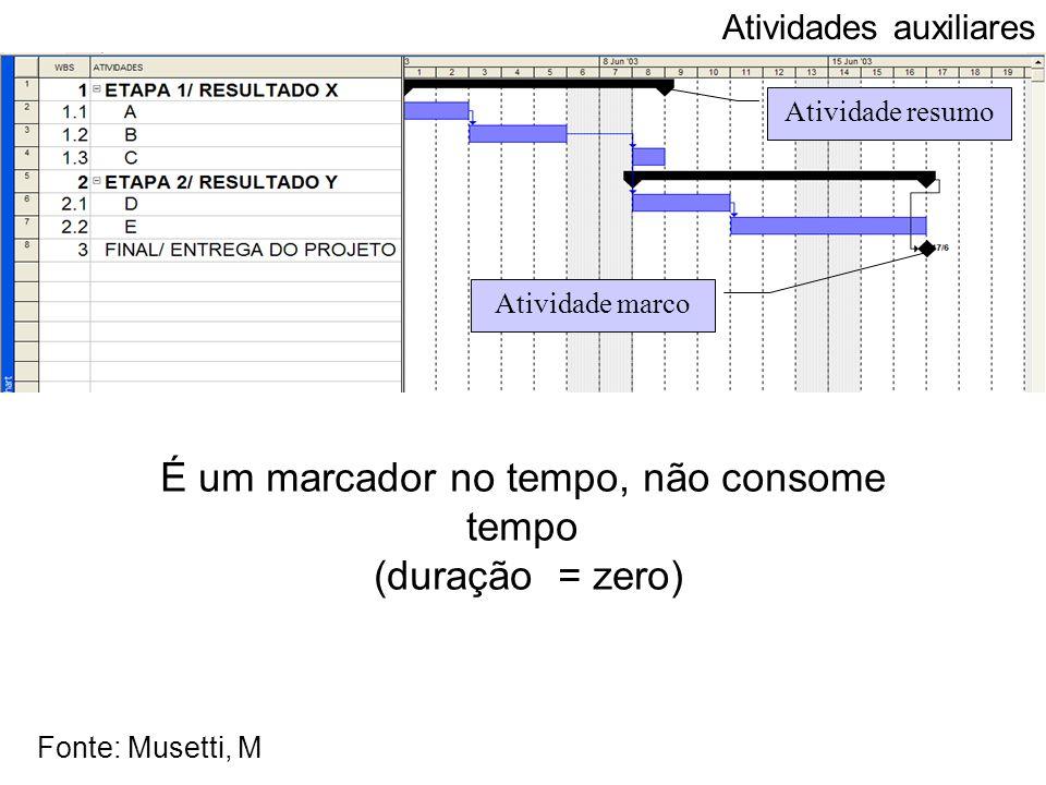 Atividade resumo Atividade marco É um marcador no tempo, não consome tempo (duração = zero) Atividades auxiliares Fonte: Musetti, M