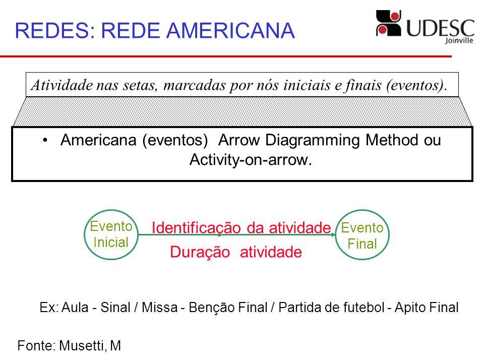 Atividade nas setas, marcadas por nós iniciais e finais (eventos). REDES: REDE AMERICANA Americana (eventos) Arrow Diagramming Method ou Activity-on-a