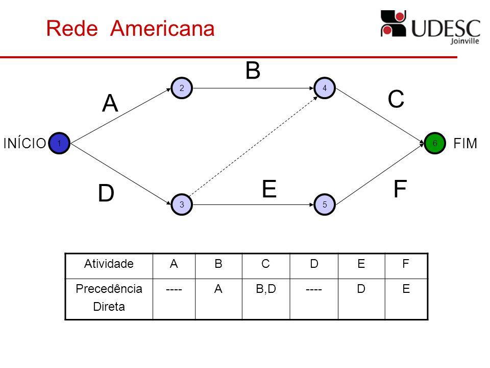 Rede Americana INÍCIO 16 24 35 FIM A D B E C F AtividadeABCDEF Precedência Direta ----AB,D----DE
