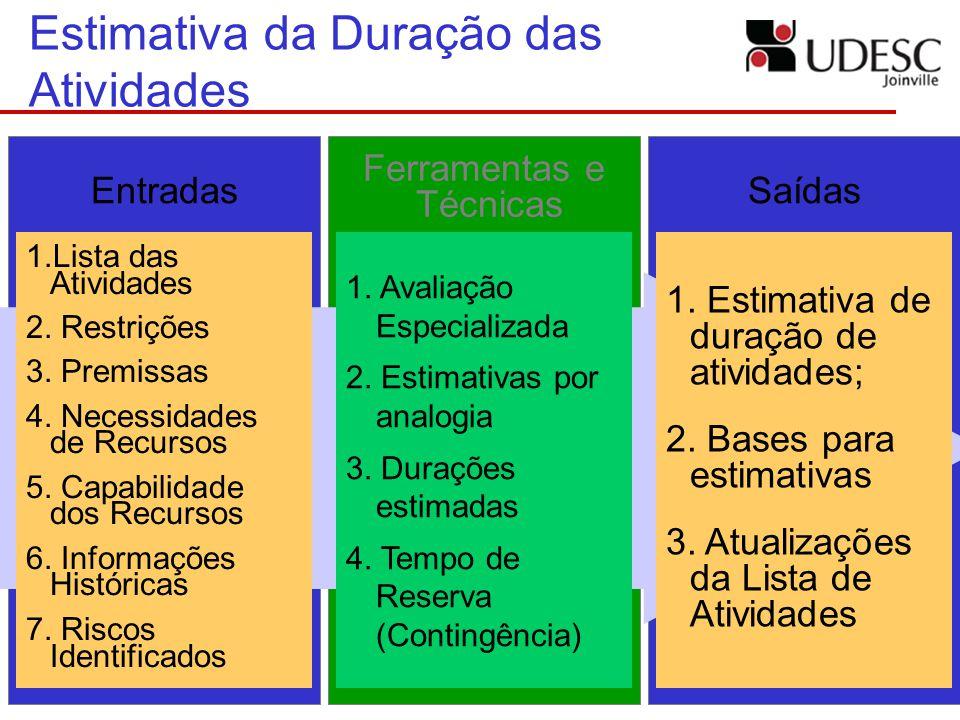 Estimativa da Duração das Atividades 1.Lista das Atividades 2. Restrições 3. Premissas 4. Necessidades de Recursos 5. Capabilidade dos Recursos 6. Inf
