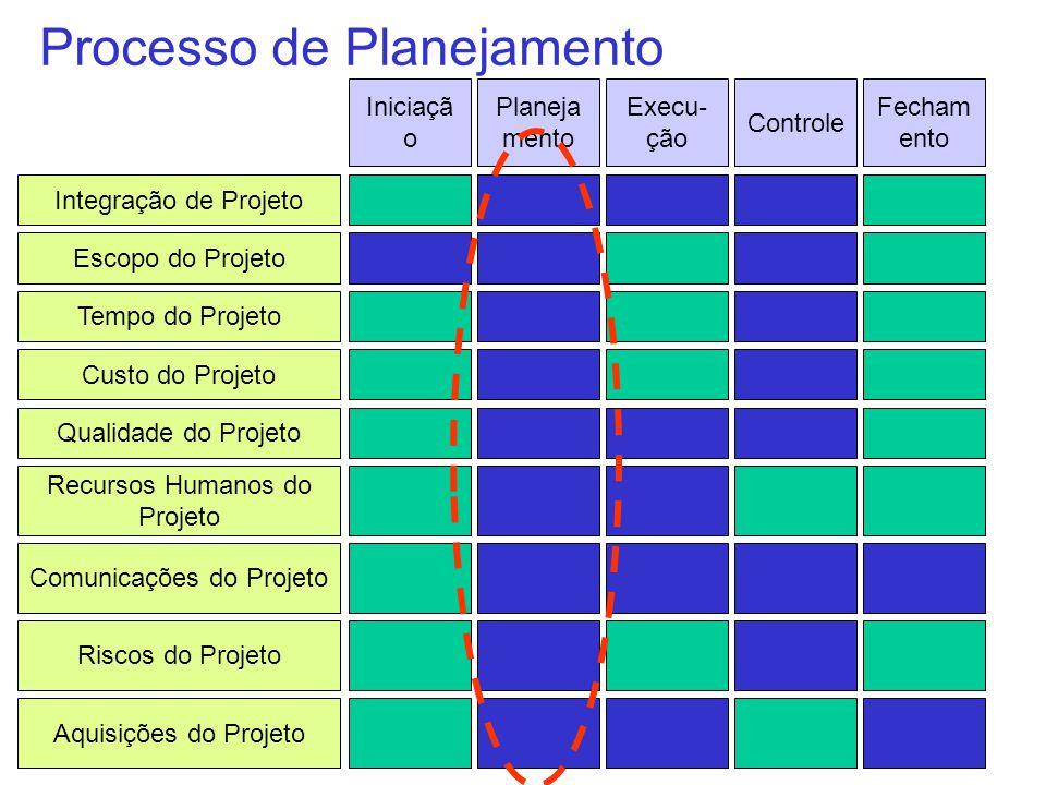 Processo de Planejamento Integração de Projeto Escopo do Projeto Tempo do Projeto Custo do Projeto Qualidade do Projeto Recursos Humanos do Projeto Ri