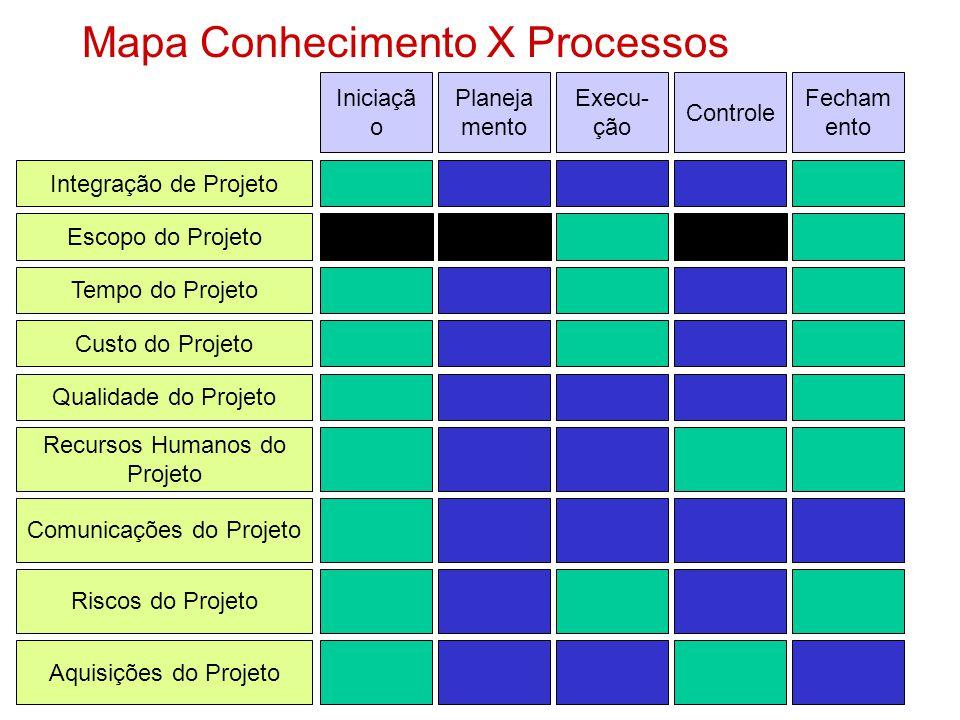 Mapa Conhecimento X Processos Integração de Projeto Escopo do Projeto Tempo do Projeto Custo do Projeto Qualidade do Projeto Recursos Humanos do Projeto Riscos do Projeto Aquisições do Projeto Comunicações do Projeto Iniciaçã o Planeja mento Execu- ção Controle Fecham ento