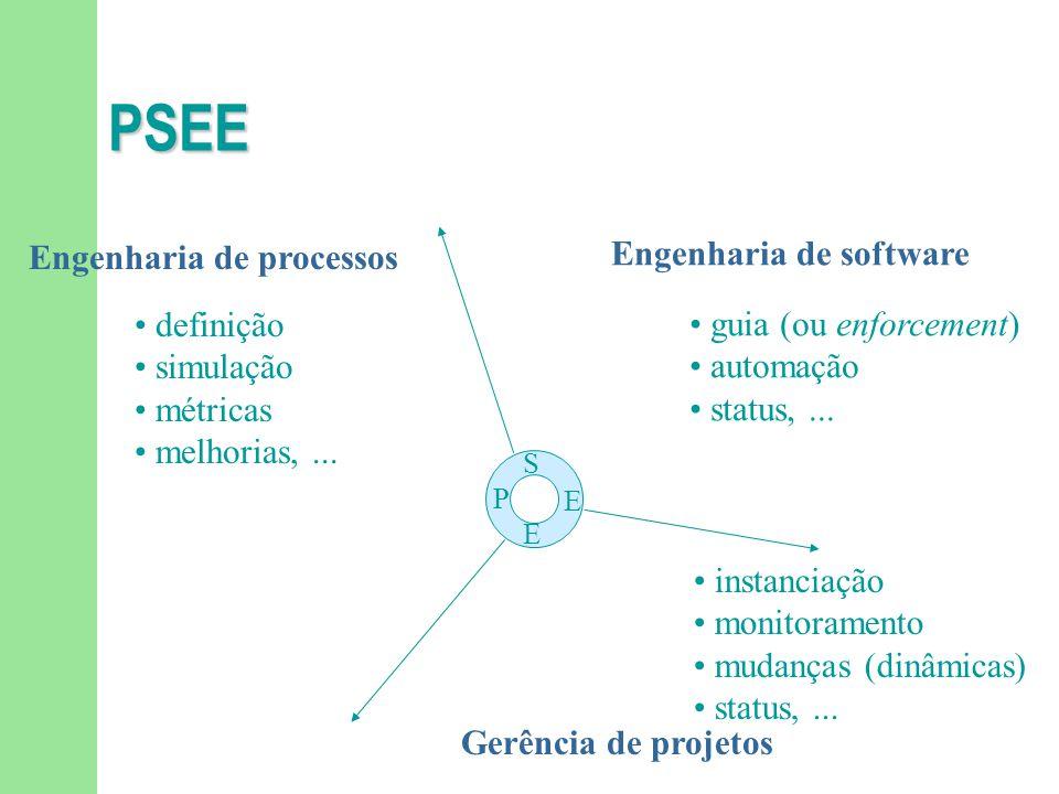PSEE Engenharia de software Gerência de projetos Engenharia de processos guia (ou enforcement) automação status,...