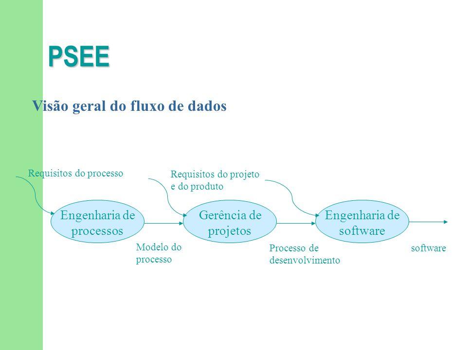 PSEE Visão geral do fluxo de dados Engenharia de processos Gerência de projetos Engenharia de software Requisitos do processo Requisitos do projeto e do produto Modelo do processo Processo de desenvolvimento software