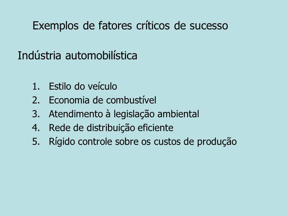 Exemplos de fatores críticos de sucesso Indústria automobilística 1.Estilo do veículo 2.Economia de combustível 3.Atendimento à legislação ambiental 4