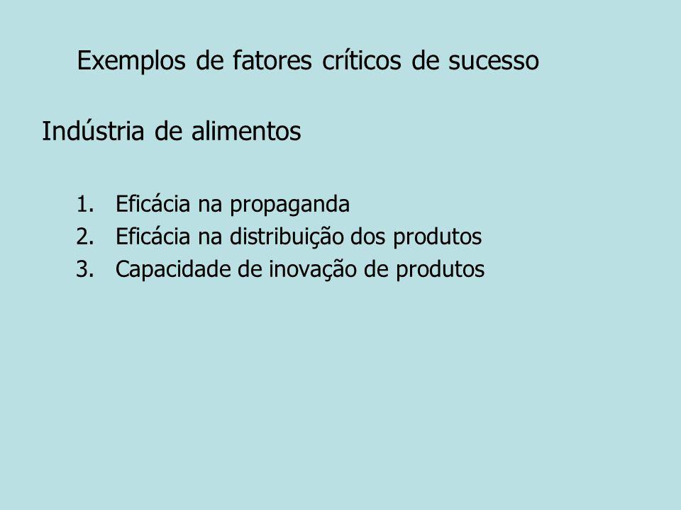 Exemplos de fatores críticos de sucesso Indústria de alimentos 1.Eficácia na propaganda 2.Eficácia na distribuição dos produtos 3.Capacidade de inovaç