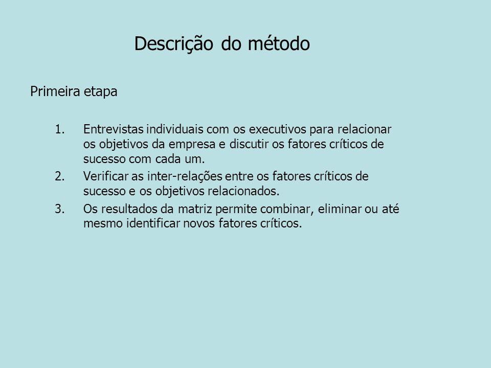Descrição do método Primeira etapa 1.Entrevistas individuais com os executivos para relacionar os objetivos da empresa e discutir os fatores críticos