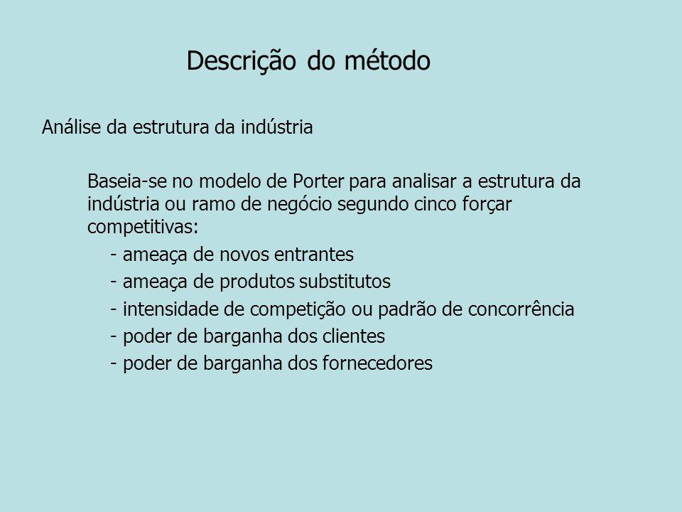 Descrição do método Análise da estrutura da indústria Baseia-se no modelo de Porter para analisar a estrutura da indústria ou ramo de negócio segundo