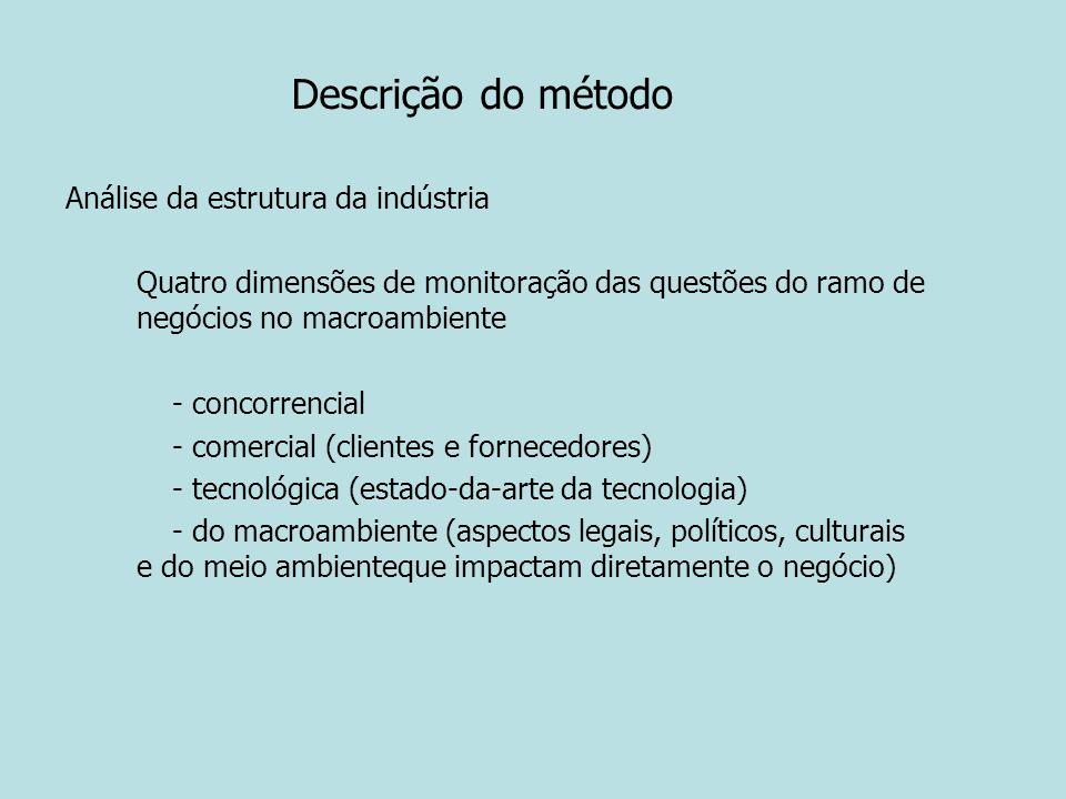 Descrição do método Análise da estrutura da indústria Quatro dimensões de monitoração das questões do ramo de negócios no macroambiente - concorrencia