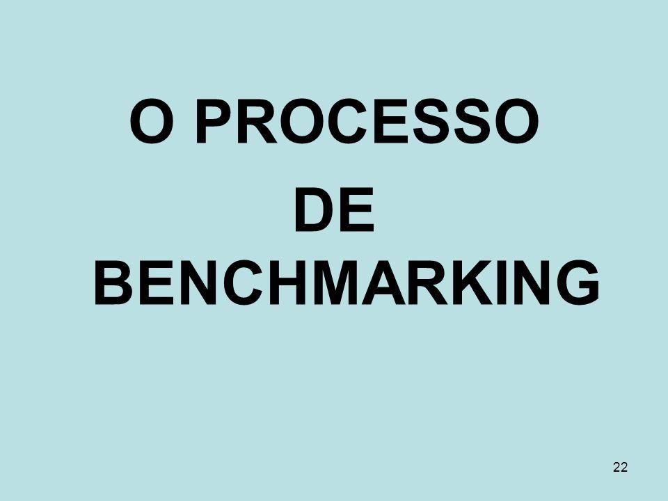 22 O PROCESSO DE BENCHMARKING