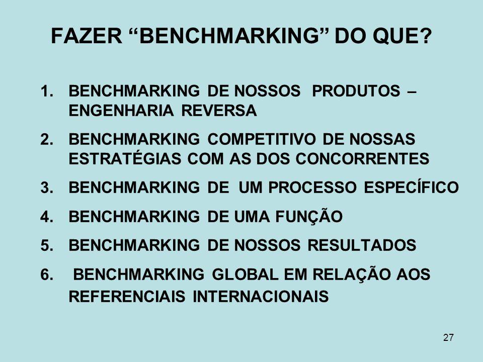 """27 FAZER """"BENCHMARKING"""" DO QUE? 1.BENCHMARKING DE NOSSOS PRODUTOS – ENGENHARIA REVERSA 2.BENCHMARKING COMPETITIVO DE NOSSAS ESTRATÉGIAS COM AS DOS CON"""