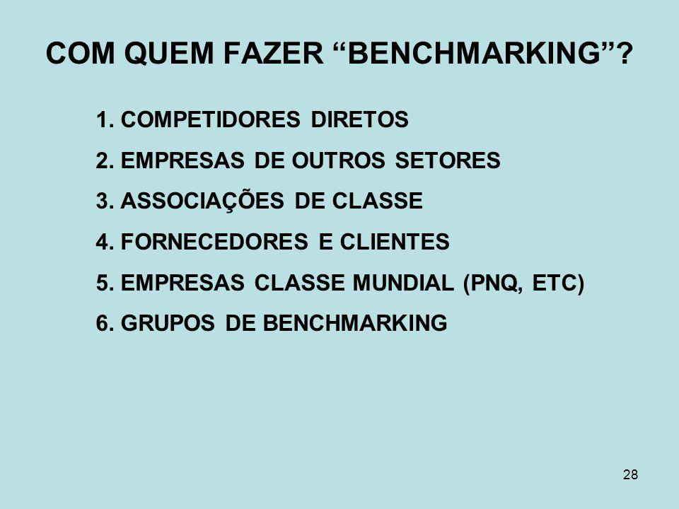 """28 COM QUEM FAZER """"BENCHMARKING""""? 1. COMPETIDORES DIRETOS 2. EMPRESAS DE OUTROS SETORES 3. ASSOCIAÇÕES DE CLASSE 4. FORNECEDORES E CLIENTES 5. EMPRESA"""