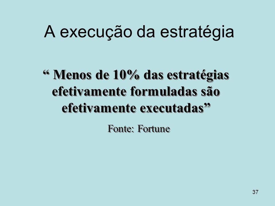 """37 A execução da estratégia """" Menos de 10% das estratégias efetivamente formuladas são efetivamente executadas"""" Fonte: Fortune """" Menos de 10% das estr"""