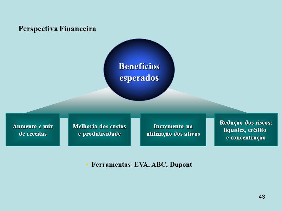 43 Aumento e mix de receitas Ferramentas: EVA, ABC, Dupont Melhoria dos custos e produtividade Incremento na utilização dos ativos Benefíciosesperados