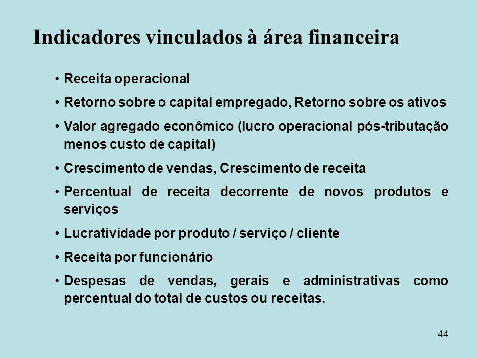 44 Receita operacional Retorno sobre o capital empregado, Retorno sobre os ativos Valor agregado econômico (lucro operacional pós-tributação menos cus