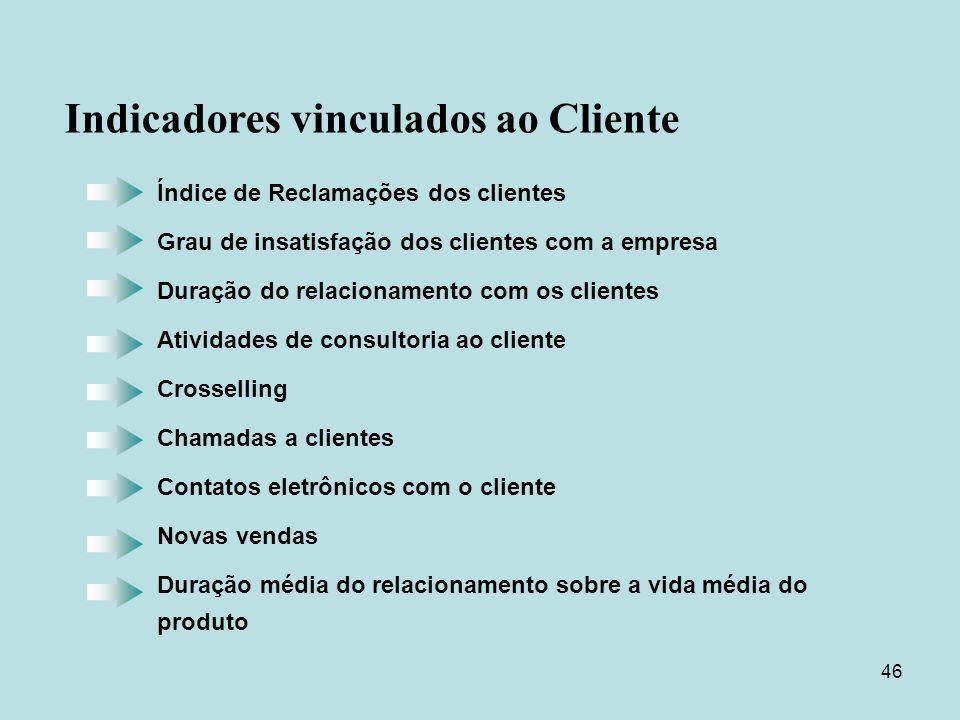 46 Índice de Reclamações dos clientes Grau de insatisfação dos clientes com a empresa Duração do relacionamento com os clientes Atividades de consulto