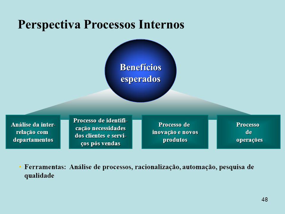 48 Análise da inter- relação com departamentos Ferramentas: Análise de processos, racionalização, automação, pesquisa de qualidade Processo de identif